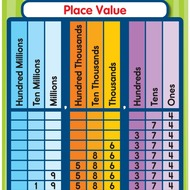 Math Unit 1: Addition, Subtraction & Place Value