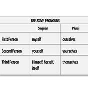 Intensive and Reflexive Pronouns #1