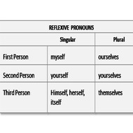 Reflexive vs. Intensive Pronouns #2