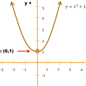 Graphing a Quadratic Function when b=0