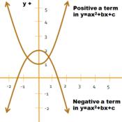 Locating the Maximum and Minimum of a Parabola