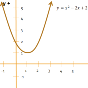 Quadratic Equations with No Real Solutions