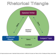 What is the Rhetorical Triangle?