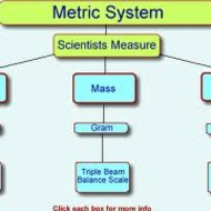 1.3 Scientific Measurement