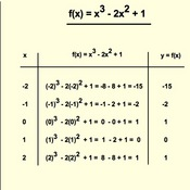 Representing Cubic Functions with a Table