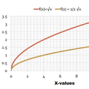 Dilations of a Square Root Function Graph