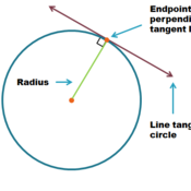Lines Tangent to a Circle