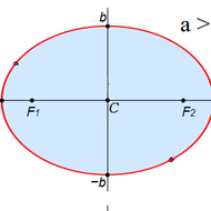 The Standard Equation For An Ellipse