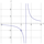 Asymptotes And Rational Functions