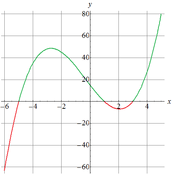 Polynomial Inequalities