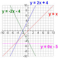 A2.1.3 Graphing Linear Functions