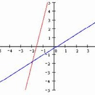 A1.4.1 Solving Systems of Linear Equations Graphically