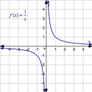 A2.7.4 Graphing Rational Functions