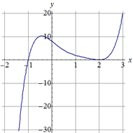 The Linear Factorization Theorem