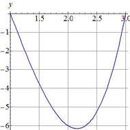 Finding A Polynomial Passing Through A Point