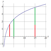 The Product Rule For Logarithms
