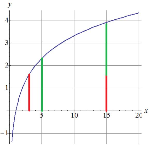 The Quotient Rule For Logarithms