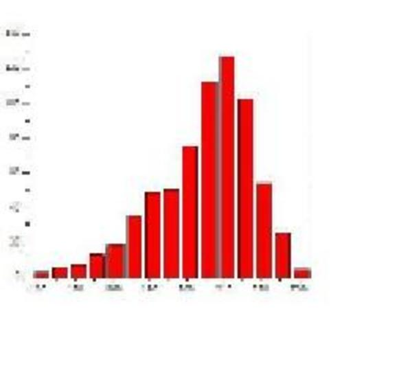 Frequency Distributions and Histograms
