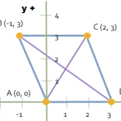 Coordinate Geometry of Parallelograms