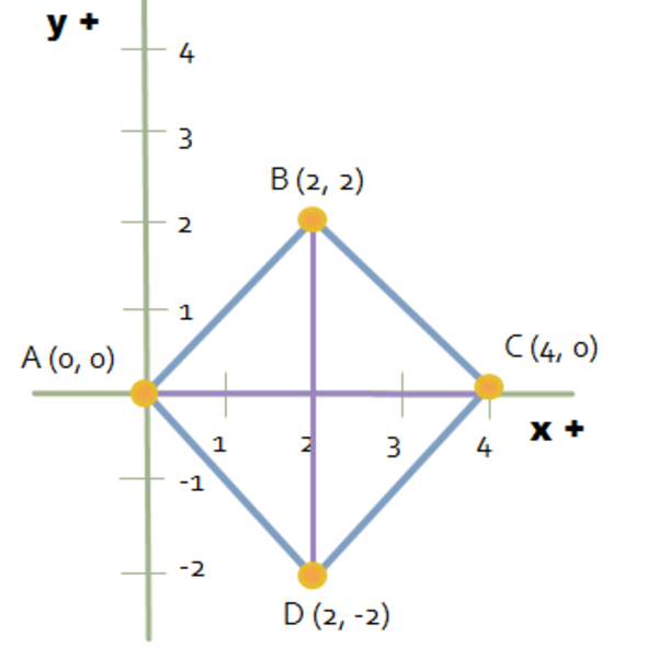 Coordinate Geometry of Squares