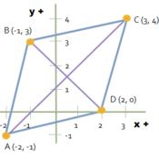 Coordinate Geometry of Rhombi