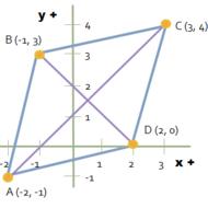 Coordinate Geometry of Rhombi Tutorial   Sophia Learning