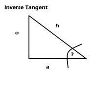 Inverse Tangent