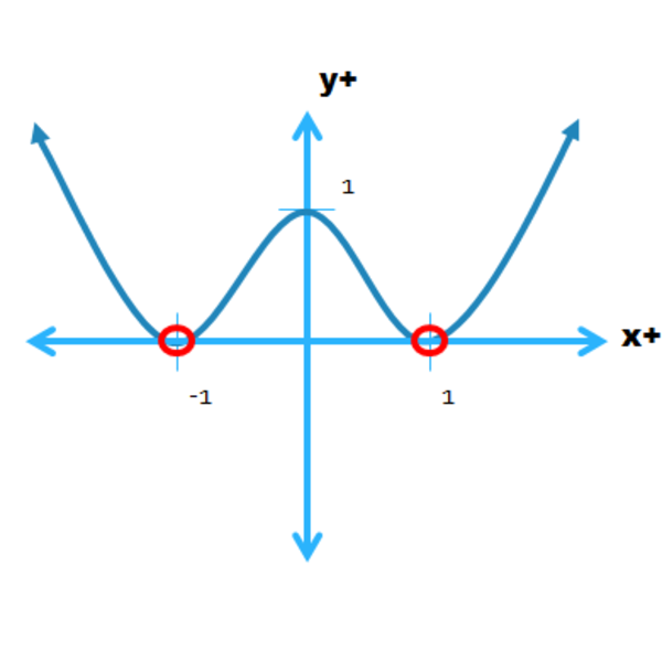 Graphing Polynomial Inequalities