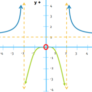 Graphing Rational Inequalities