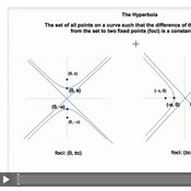 The Hyperbola