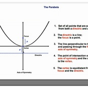 The Parabola