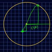 Equations for the Circle