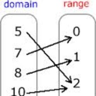 2-2 Domain and Range- Part1 (DUE Wed. 10/8)