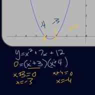 Linear Factors of Polynomials