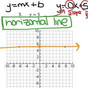 Unit 1.2 Lesson #5 Graphing: Slope Intercept Form