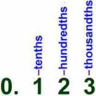 Adding and Subtracting Decimals, 2-4, 5th