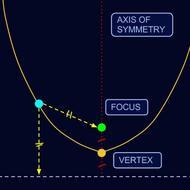 The Parabola