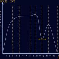 Increasing and Decreasing Function Intervals