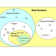 Pre-Algebra Lesson 4-6: Rational Numbers