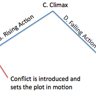 Plot & Conflict