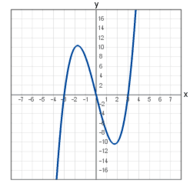 2-13 Graphs & Functions