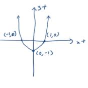 Graphing Quadratic Equations When b = 0