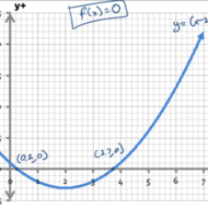 Solving Quadratic Equations by Estimating Roots