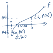 Reasoning Out Roots with the Intermediate Value Theorem