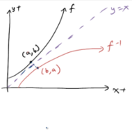 Graphing Functions and Their Inverses