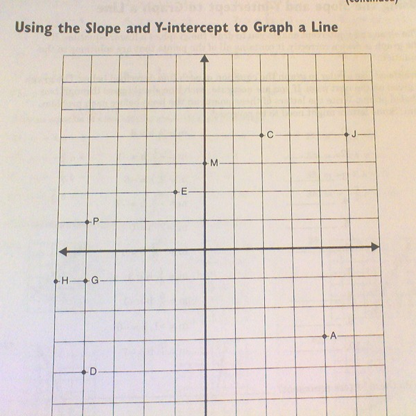 """Puzzle 4-5 """"Using the Slope and Y-intercept to Graph a Line"""