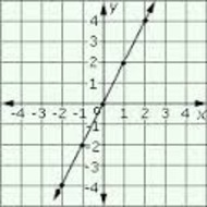 3-3 Graphing Linear Functions