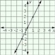 3-3 Graphing Linear Equations (due FRI 11/14)