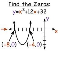 Finding Zeros of quadratic functions by factoring