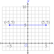 3-11 Graphing Special Cases (due TUES 12/9)